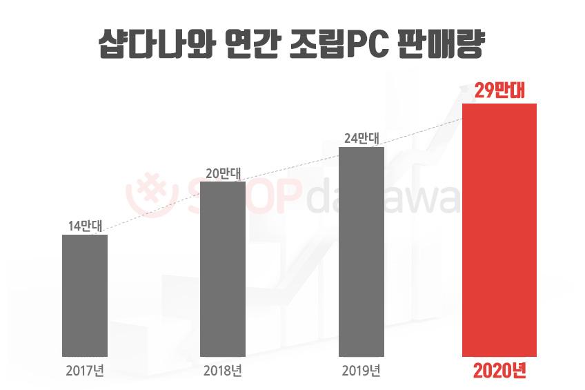 2020년_샵다나와_연간_조립PC_판매%.jpg